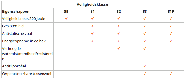 Zoek in deze tabel de juiste normering